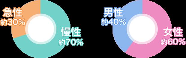 お客様の割合は慢性70%急性30%男性60%女性40%